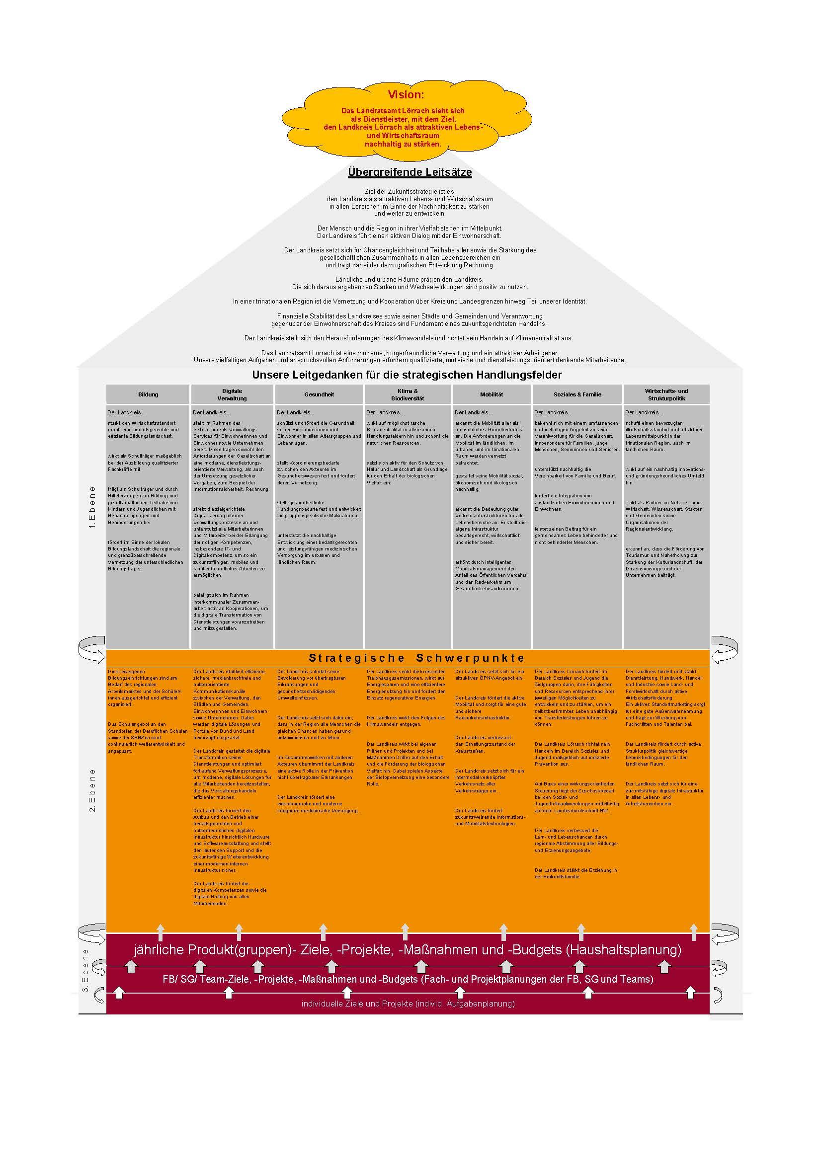Zukunftsstrategie 2015 (Schaubild)