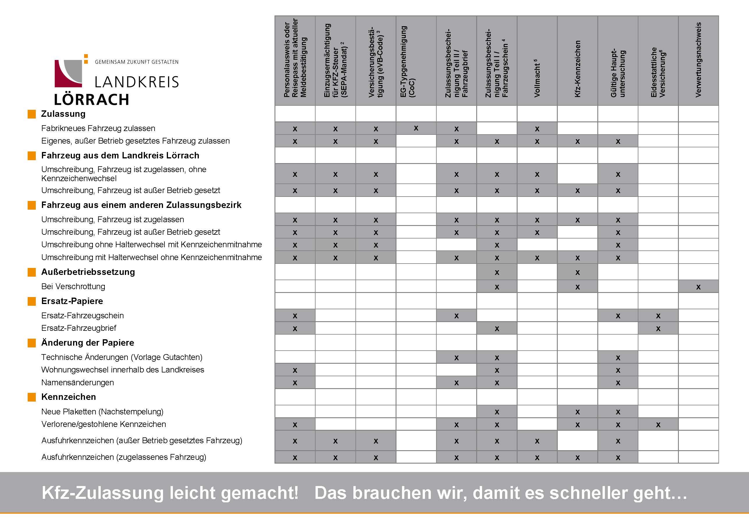 Landkreis Lörrach Gemeinsam Zukunft Gestalten Kfz Zulassung