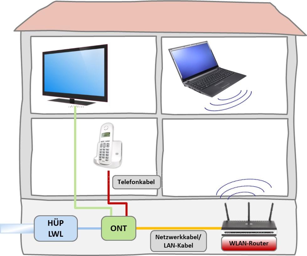 Beispiel Signalverteilung im Haus