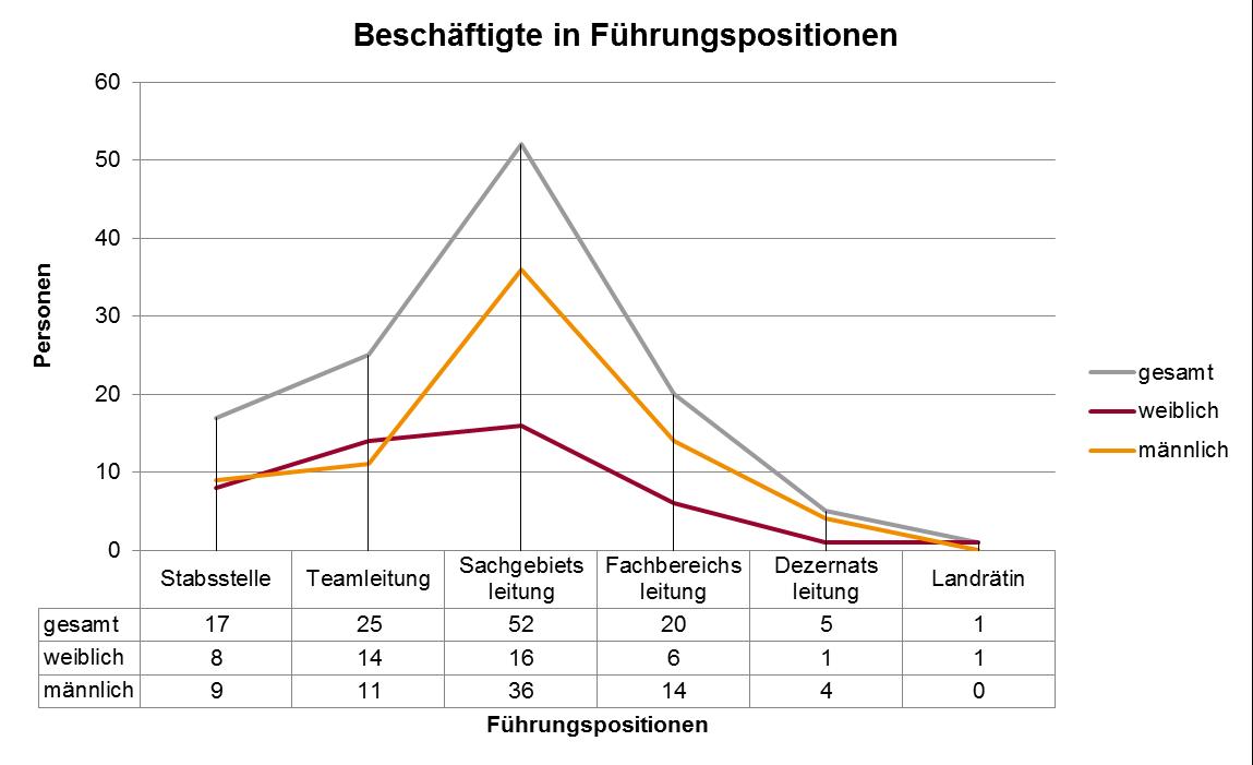 Beschäftigte in Führungspositionen im Landratsamt Lörrach