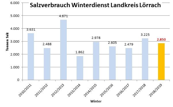 Salzverbrauch für den Winterdienst im Landkreis Lörrach in Tonnen