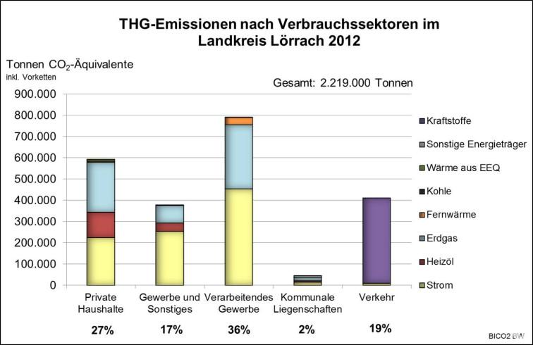 Treibhausgas Emissionen 2012