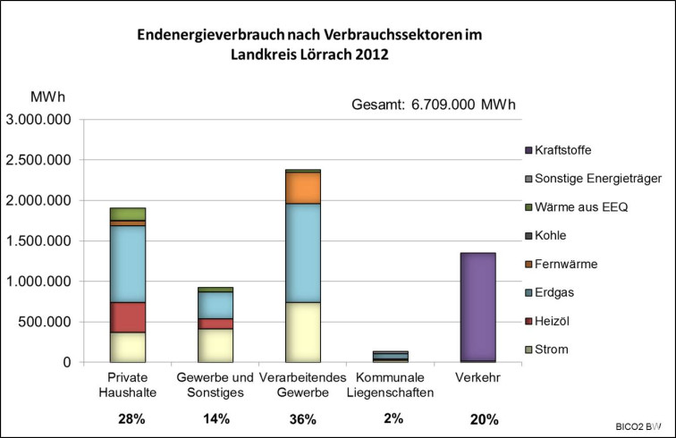 Energieverbrauch Landkreis 2012