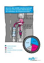 Bei Unfällen zwischen Rad und Auto war 2014 der Autofahrer der Hauptverursacher