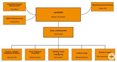 Organigramm Übersicht der Dezernate und Stabsstellen, zugehörig zur Landrätin