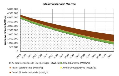 Abb. 2: Maximalszenario für Wärme