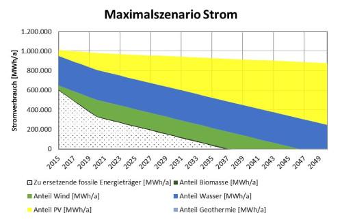 Abb. 1: Maximalszenario für Strom