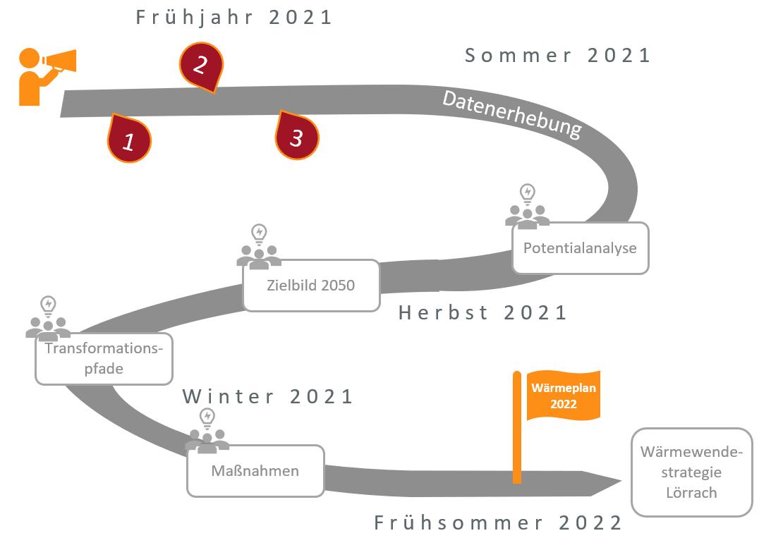 Prozessgrafik Wärmeplanung
