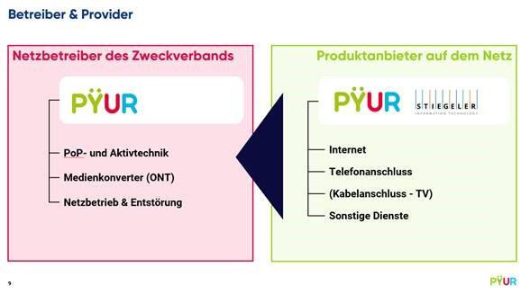 Abgrenzung Netzbetreiber Diensteanbieter